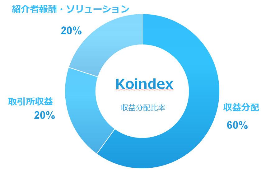 koindex図1