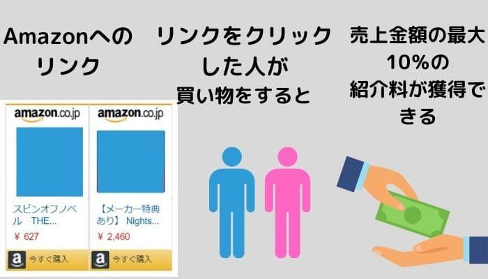 Amazonアソシエイト・プログラム解説1