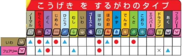 岩フェアリー相性表