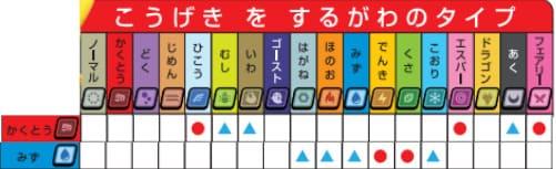 格闘水相性表