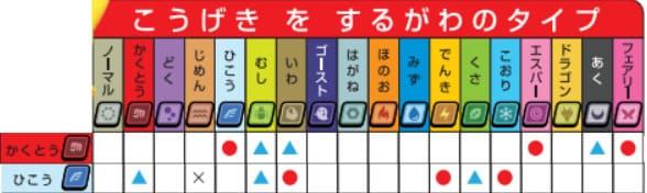 格闘飛行相性表